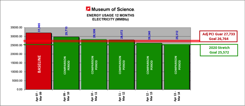 Museum Energy Usage Chart of Electricity