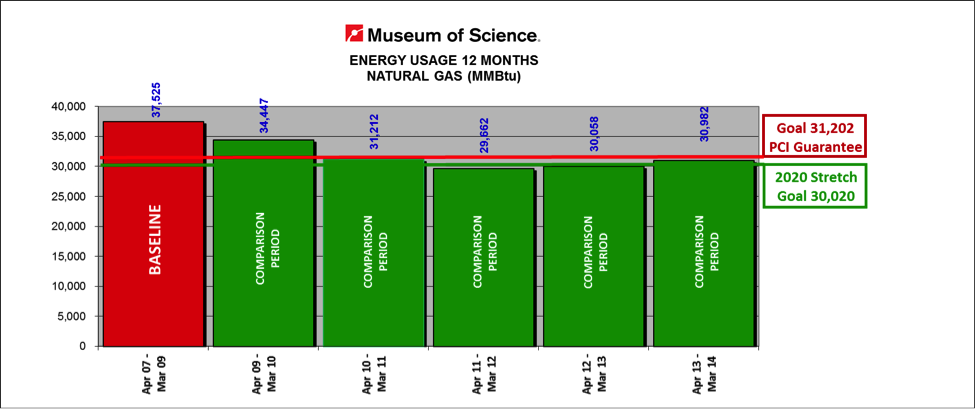 Museum Energy Usage Chart of Natural Gas