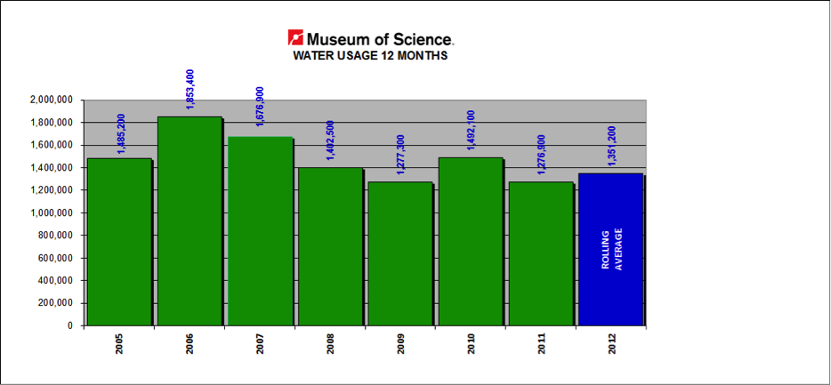 Museum Water Usage Chart