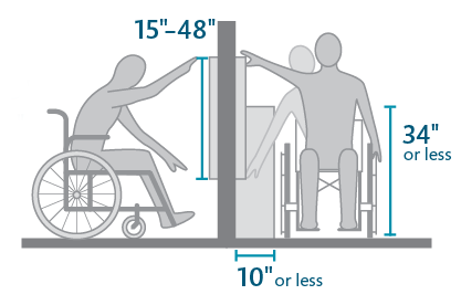 Illustration of visitors in wheelchairs reaching for exhibit components without any obstructions.